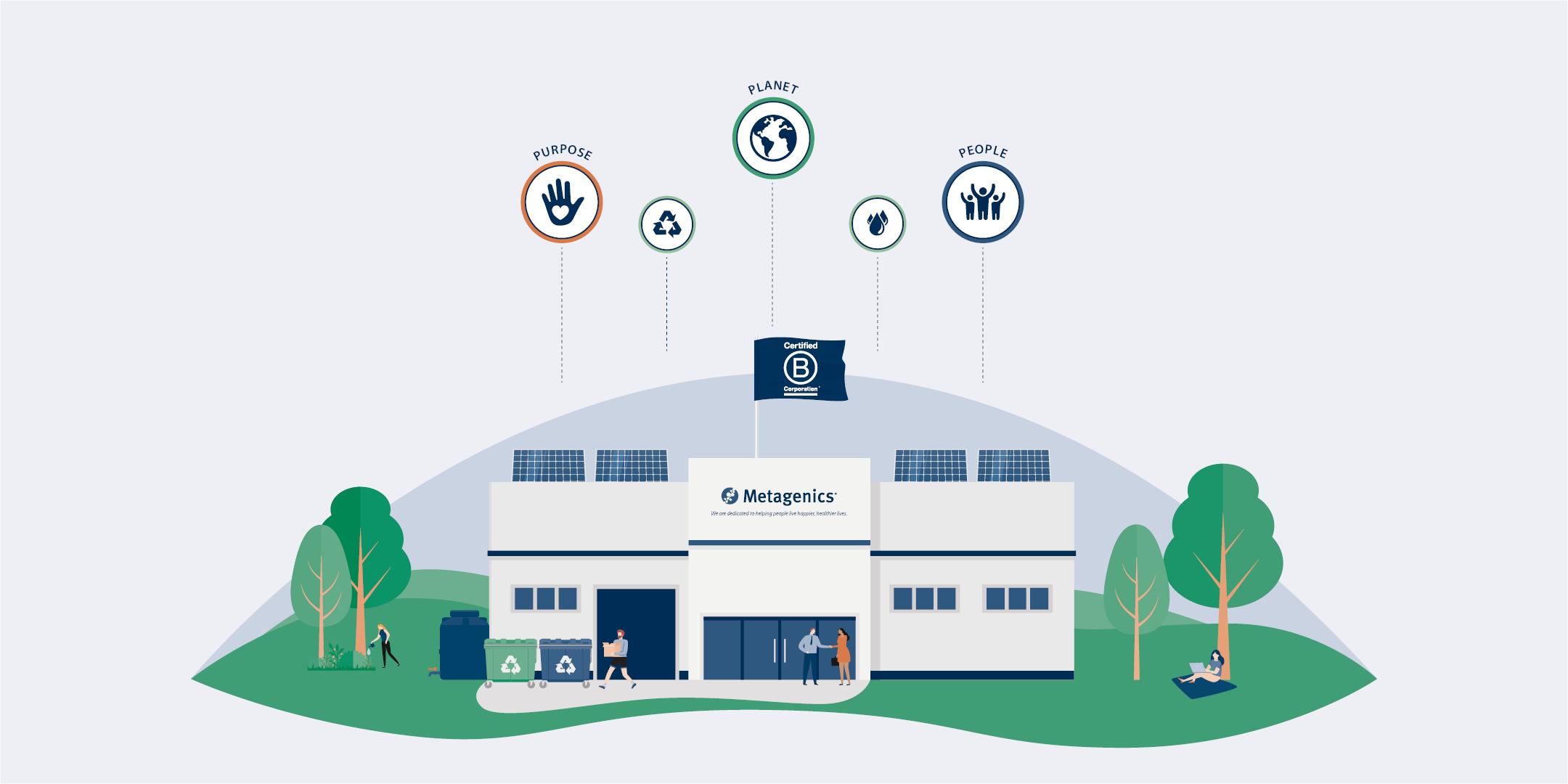 Metagenics B Corp Infographic
